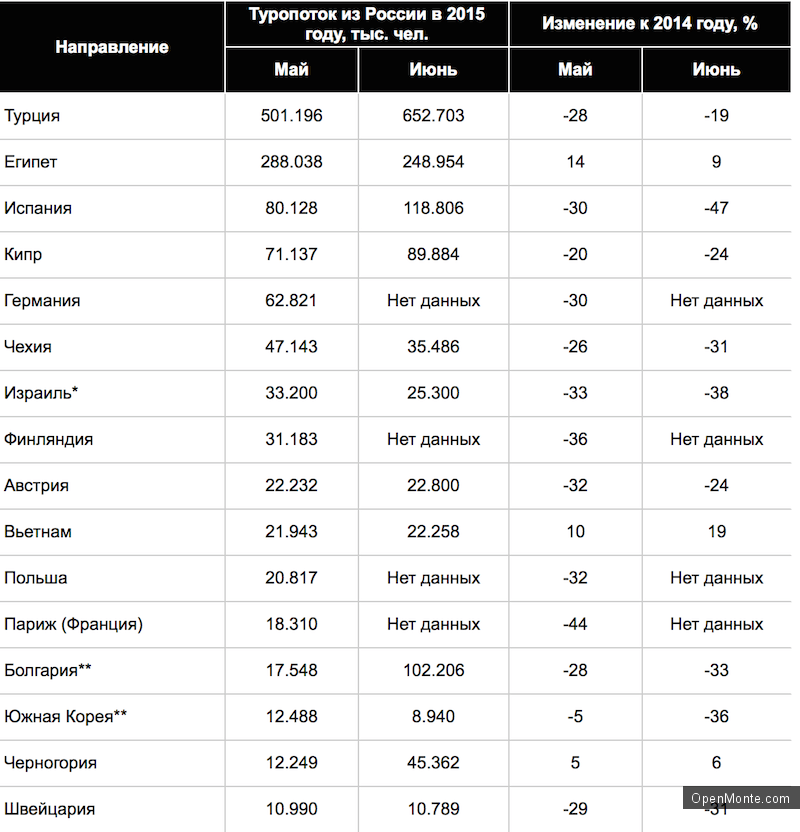 Отдых в Черногории: Черногория в тройке стран, поток российских туристов куда в 2015 году не уменьшился, а увеличился