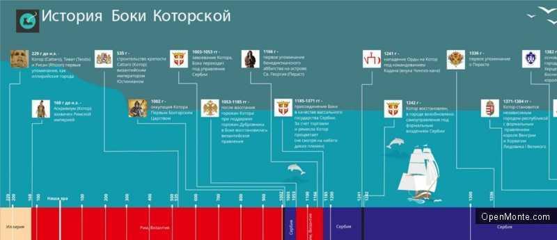 Новости Черногории: О Черногории: История Которского залива в инфографике