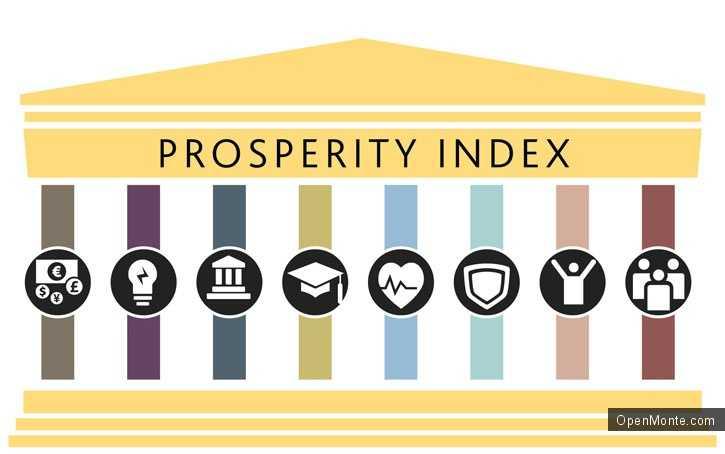 Новости Черногории: Черногория занимает 65 место по индексу процветания