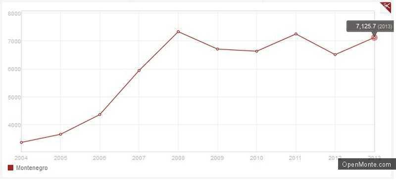 Новости Черногории: Всемирный банк: Черногория заняла 72 место по показателю ВВП на душу населения